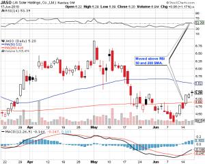 stock_chart